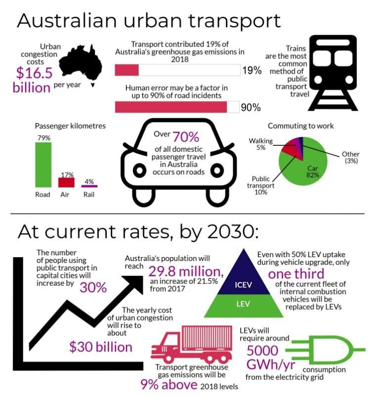 Source: Australian Academy of Technology & Engineering