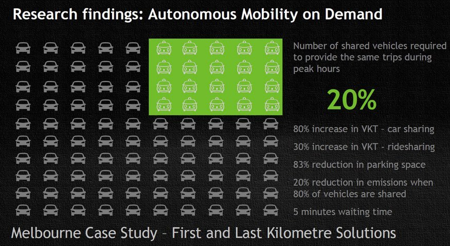 Research-findings-autonomous-mobility-on-demand