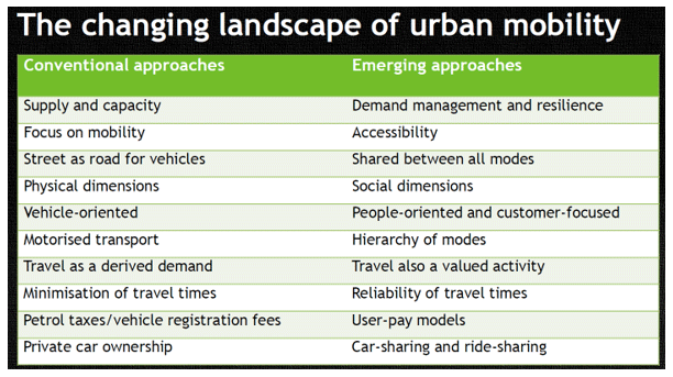 The-changing-landscape-of-urban-mobility